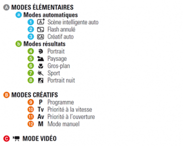 IMAGE 2 - Art8 - Utiliser les différents modes du reflex numérique Canon EOS 1200D