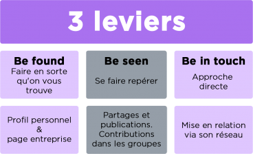 reseaux-sociaux-3-leviers.png