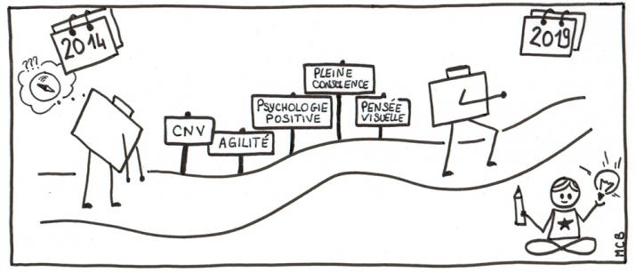 Pédagogie Agile par Manuella Chainot-Bataille