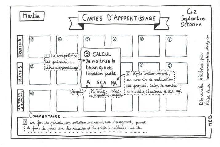 Cartes d'apprentissage - pédagogie agile