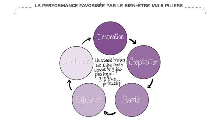 La performance favorisée par le bien-Être via 5 piliers