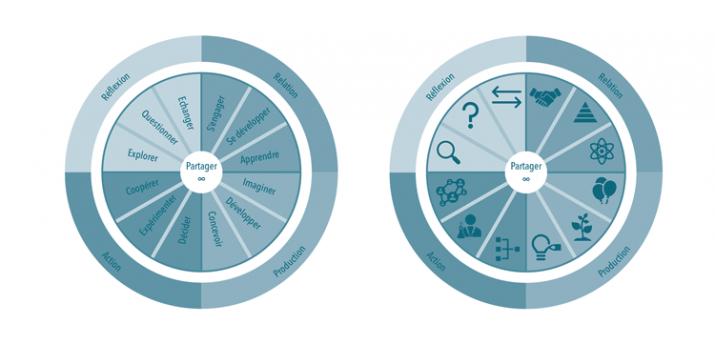 Figure 9 – La boussole de l'intelligence collective