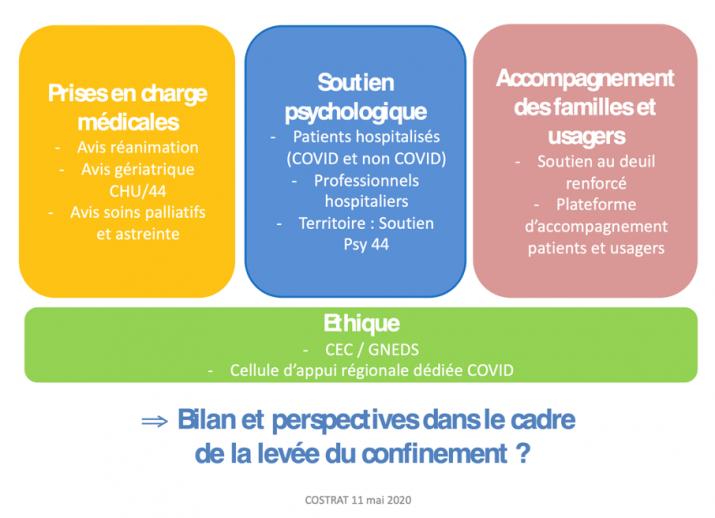 Coordination des soins de support pendant l'expérience COVID 19