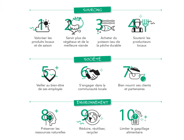 dix critères pour un restaurant durable