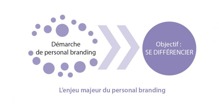 L'enjeu majeur du personal branding