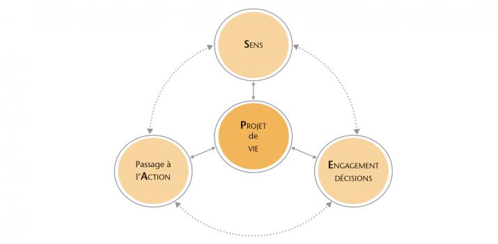 Les quatre dimensions SPEA : Sens, Projet, Engagement, Action