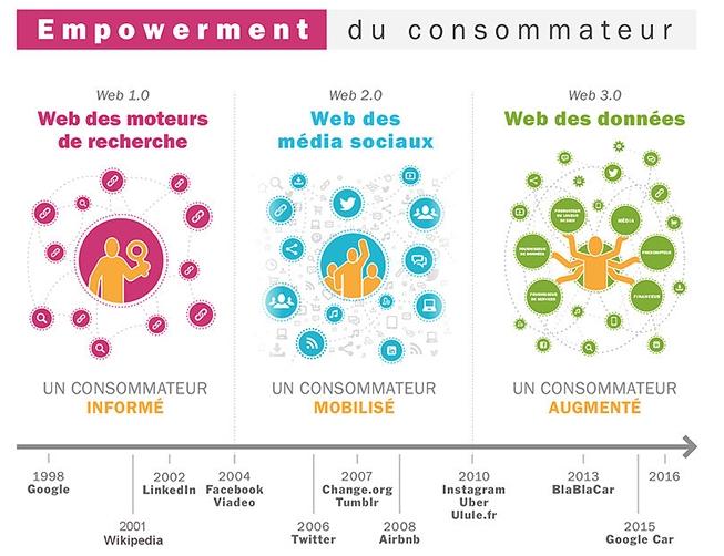 Guerre digitale, révolution numérique et transformation du consommateur