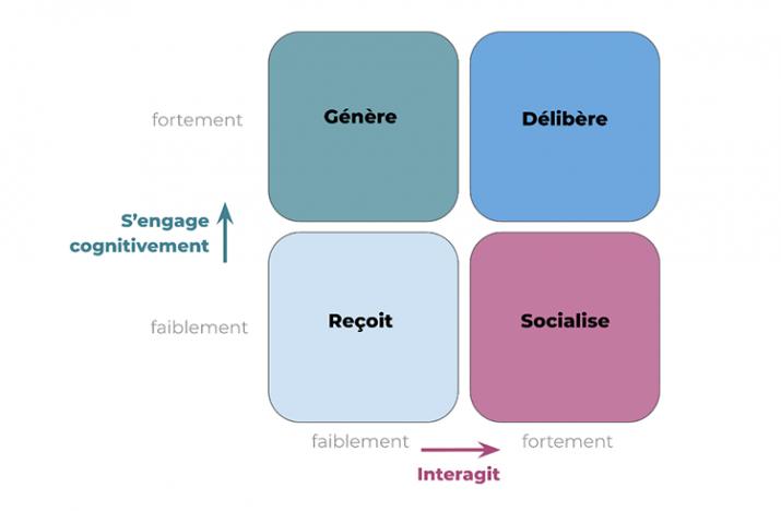 Interaction en classe virtuelle - engagement cognitif