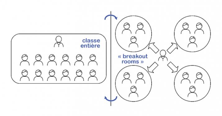 Interaction en classe virtuelle - le mode socialise