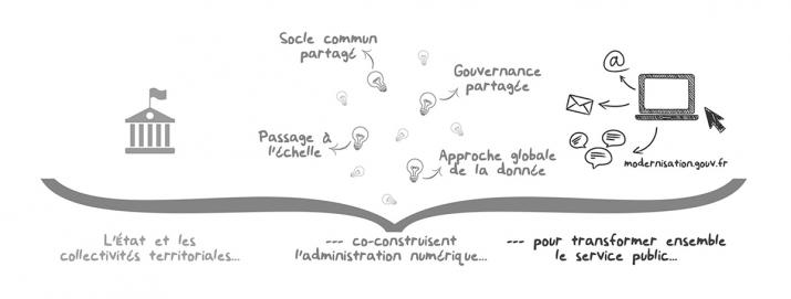 Les 4 axes fort du DCANT
