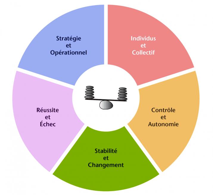 Les 5 équilibres du management (p. 109) - dunod