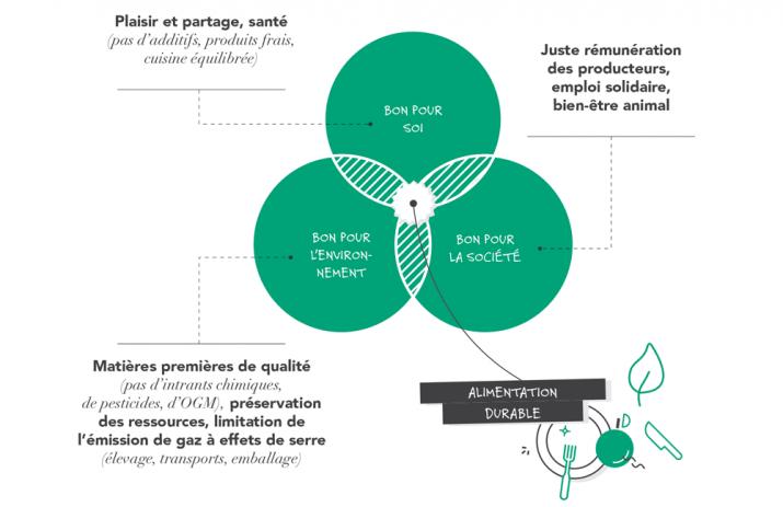 Les trois piliers de l'alimentation durable