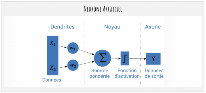 Neurone artificiel