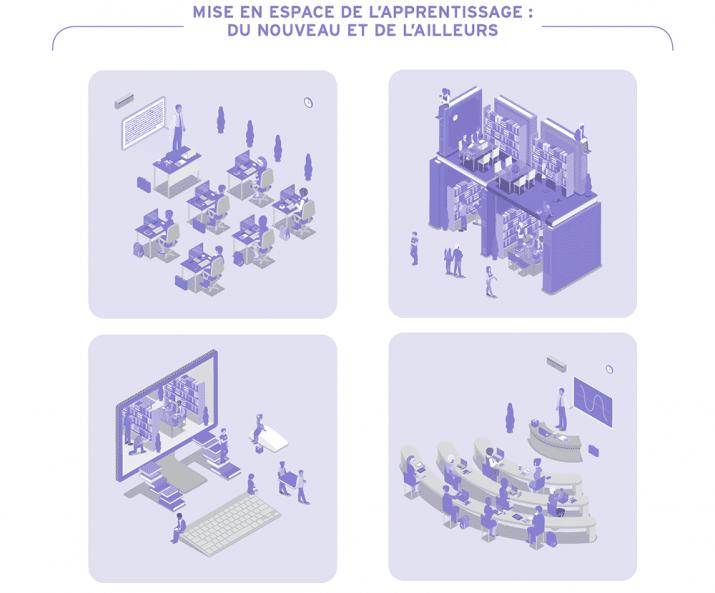 thématique de l'organisation de l'espace de la classe
