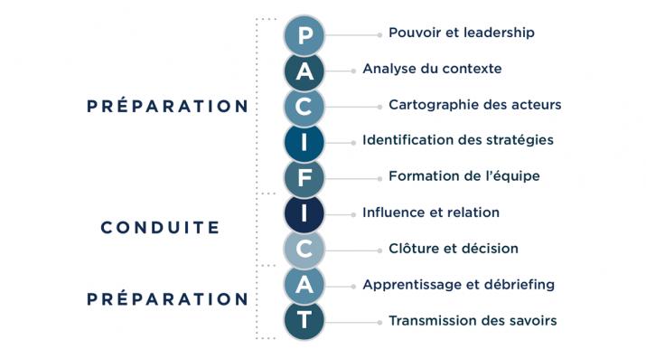 PACIFICAT : Cinq étapes de préparation, deux étapes de conduite, deux étapes de préparation