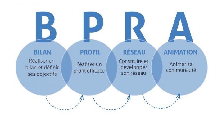 La méthode B-PRA