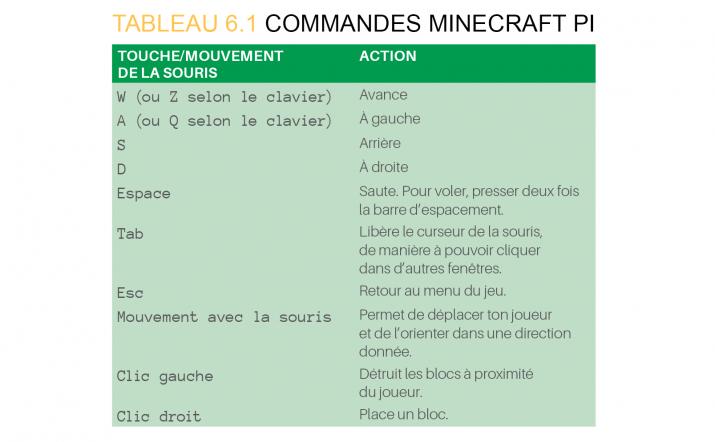 tableau-commandes-minecraft.png