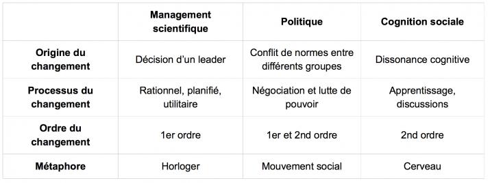 tableau comparatif de trois théories du changement