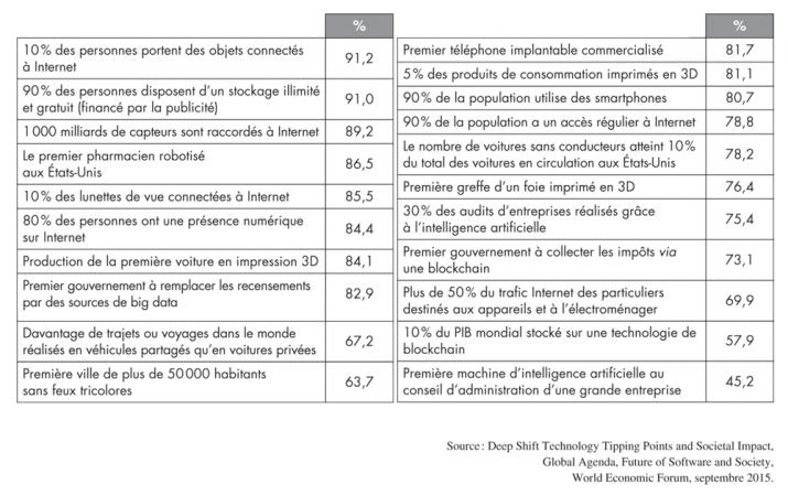 points de bascule, tableau de pourcentage d'expert
